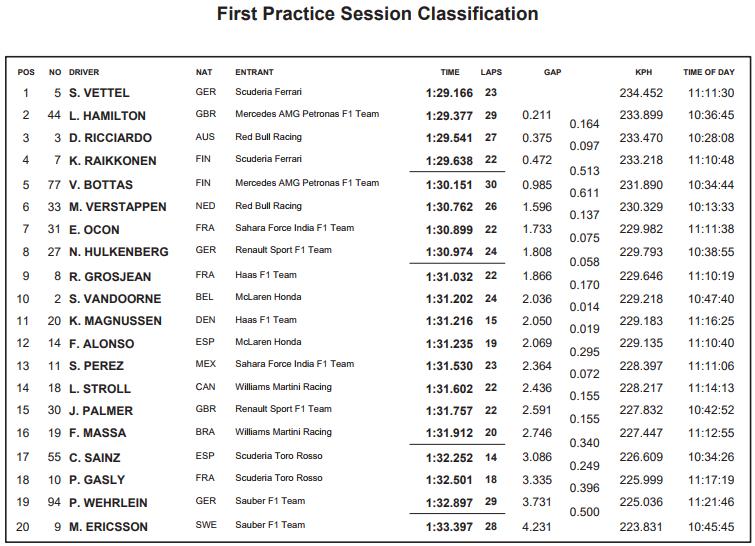 Resultados de la primera sesión de entrenamientos libres. FIA