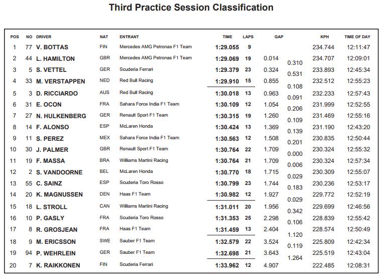 Resultados de la tercera sesión de entrenamientos libres. FIA